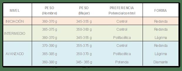 Resumen de tipos de palas de padel